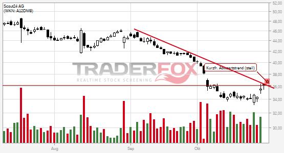 Charttechnik bei Scout24 AG hellt sich auf. Kurzfristiger steiler Abwärtstrend gebrochen.