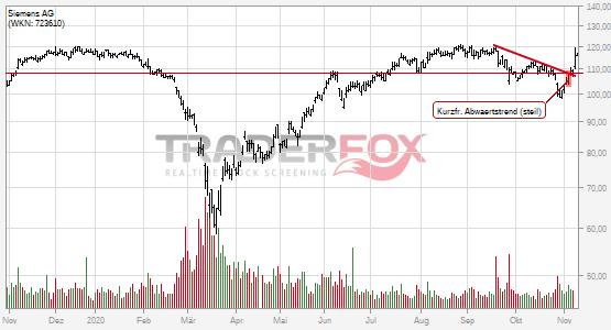 Charttechnik bei Siemens AG hellt sich auf. Kurzfristiger steiler Abwärtstrend gebrochen.