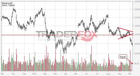Charttechnik bei Siemens AG trübt sich ein! Keil nach unten verlassen.