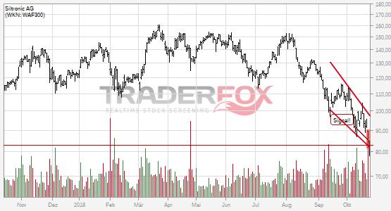 Charttechnik bei Siltronic AG trübt sich ein! Fallender Keil nach unten verlassen.