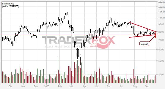 Charttechnik bei Siltronic AG trübt sich ein! Keil nach unten verlassen.