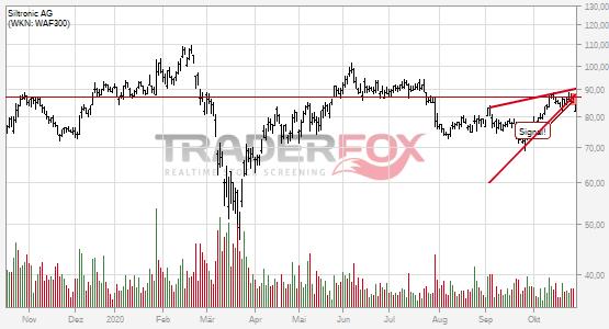 Charttechnik bei Siltronic AG trübt sich ein! Steigender Keil nach unten verlassen.