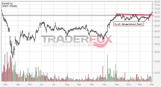 Charttechnik bei Sixt AG Vz hellt sich auf. Kurzfristiger flacher Abwärtstrend gebrochen.
