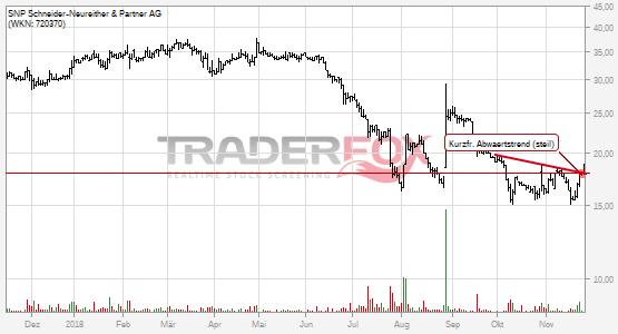 Charttechnik bei SNP Schneider-Neureither & Partner AG hellt sich auf. Kurzfristiger steiler Abwärtstrend gebrochen.