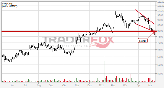 Charttechnik bei Sony Corp. trübt sich ein! Fallender Keil nach unten verlassen.