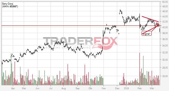 Charttechnik bei Sony Corp. trübt sich ein! Keil nach unten verlassen.