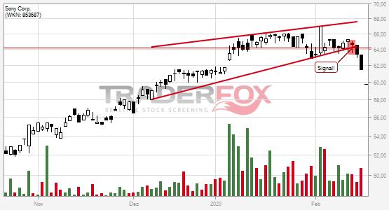 Charttechnik bei Sony Corp. trübt sich ein! Steigender Keil nach unten verlassen.