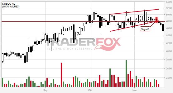 Charttechnik bei STEICO AG trübt sich ein! Steigender Keil nach unten verlassen.