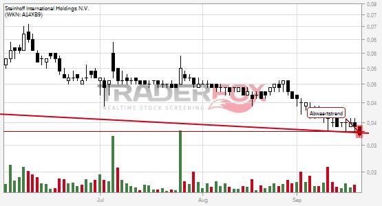 Charttechnik bei Steinhoff International Holdings N.V. trübt sich ein! Abwärtstrend nach unten verlassen.