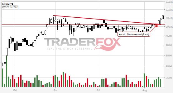 Charttechnik bei Sto AG Vz hellt sich auf. Kurzfristiger flacher Abwärtstrend gebrochen.