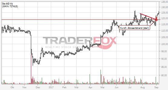 Charttechnik bei Sto AG Vz hellt sich auf. Kurzfristiger steiler Abwärtstrend gebrochen.