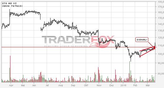 Charttechnik bei Sto AG Vz hellt sich auf. Steigender Keil gebrochen.