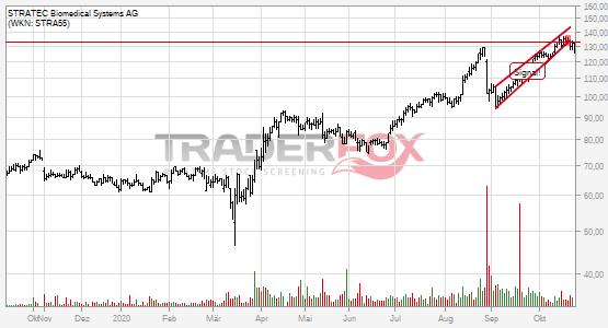 Charttechnik bei STRATEC Biomedical Systems AG trübt sich ein! Steigender Keil nach unten verlassen.