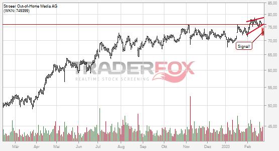 Charttechnik bei Ströer Out-of-Home Media AG trübt sich ein! Steigender Keil nach unten verlassen.