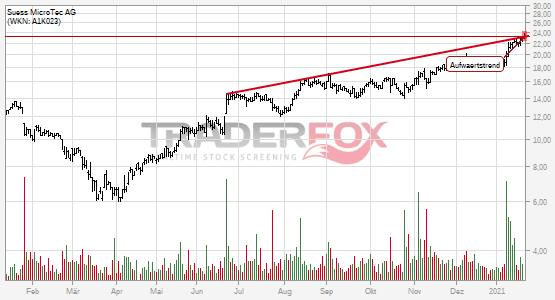 Charttechnik bei Süss MicroTec AG hellt sich auf. Aufwärtstrend gebrochen.