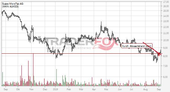 Charttechnik bei Süss MicroTec AG hellt sich auf. Kurzfristiger steiler Abwärtstrend gebrochen.
