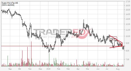 Charttechnik bei Süss MicroTec AG trübt sich ein! Keil nach unten verlassen.