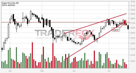 Charttechnik bei Süss MicroTec AG trübt sich ein! Steigender Keil nach unten verlassen.