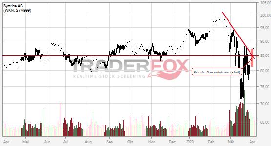 Charttechnik bei Symrise AG hellt sich auf. Kurzfristiger steiler Abwärtstrend gebrochen.