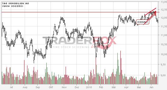 Charttechnik bei TAG Immobilien AG trübt sich ein! Steigender Keil nach unten verlassen.