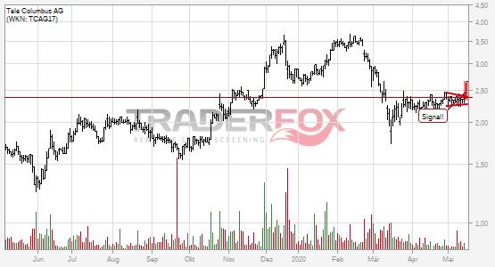 Charttechnik bei Tele Columbus AG hellt sich auf. Keil gebrochen.