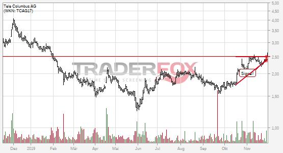 Charttechnik bei Tele Columbus AG hellt sich auf. Steigender Keil gebrochen.