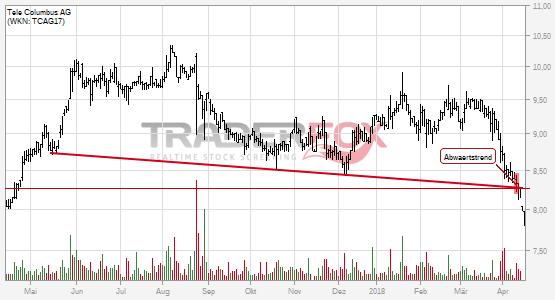 Charttechnik bei Tele Columbus AG trübt sich ein! Abwärtstrend nach unten verlassen.