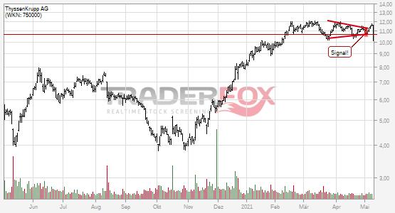 Charttechnik bei ThyssenKrupp AG trübt sich ein! Keil nach unten verlassen.