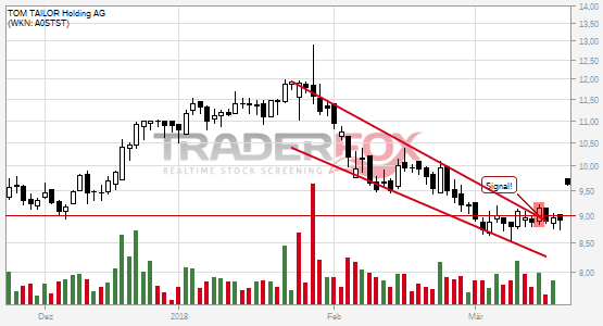 Charttechnik bei TOM TAILOR Holding AG hellt sich auf. Fallender Keil gebrochen.