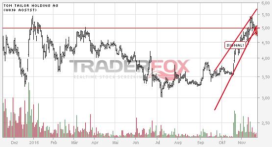 Charttechnik bei TOM TAILOR Holding AG trübt sich ein! Steigender Keil nach unten verlassen.