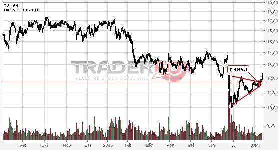 Charttechnik bei TUI AG hellt sich auf. Keil gebrochen.