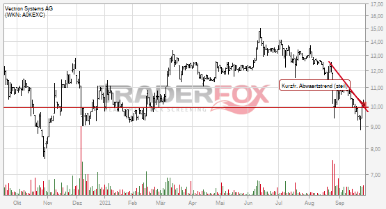 Charttechnik bei Vectron Systems AG hellt sich auf. Kurzfristiger steiler Abwärtstrend gebrochen.