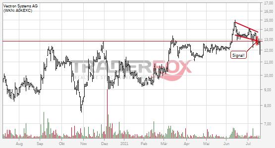 Charttechnik bei Vectron Systems AG trübt sich ein! Fallender Keil nach unten verlassen.