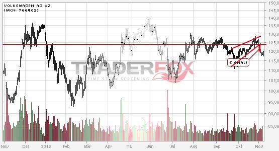 Charttechnik bei Volkswagen AG Vz trübt sich ein! Steigender Keil nach unten verlassen.