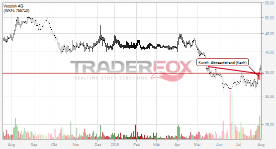Charttechnik bei Vossloh AG hellt sich auf. Kurzfristiger flacher Abwärtstrend gebrochen.
