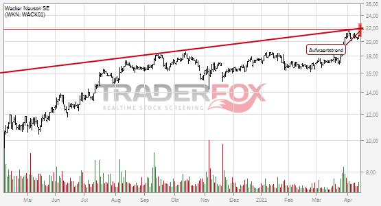 Charttechnik bei Wacker Neuson SE hellt sich auf. Aufwärtstrend gebrochen.