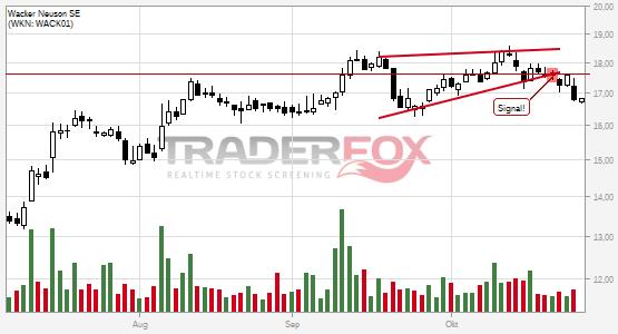 Charttechnik bei Wacker Neuson SE trübt sich ein! Steigender Keil nach unten verlassen.