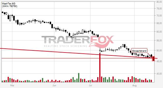 Charttechnik bei WashTec AG trübt sich ein! Abwärtstrend nach unten verlassen.