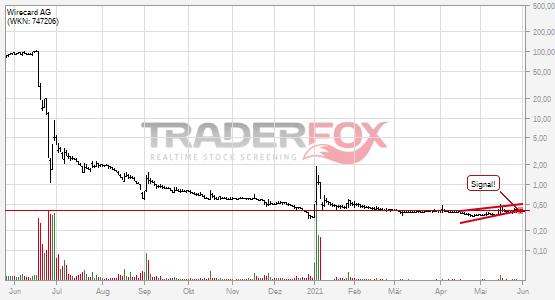 Charttechnik bei Wirecard AG trübt sich ein! Steigender Keil nach unten verlassen.