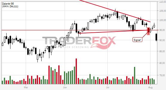 Charttechnik bei Zalando SE trübt sich ein! Keil nach unten verlassen.