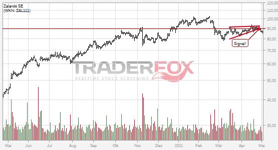 Charttechnik bei Zalando SE trübt sich ein! Steigender Keil nach unten verlassen.