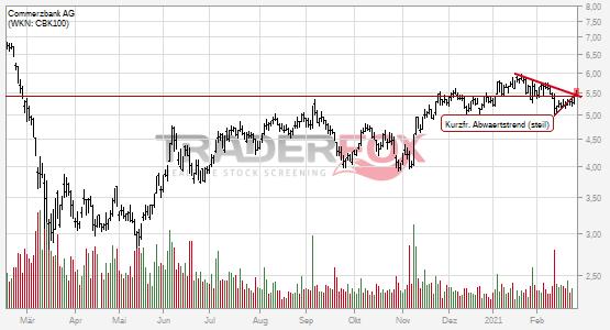 Commerzbank AG: +2% nach Bruch des kurzfristigen steilen Abwärtstrends.