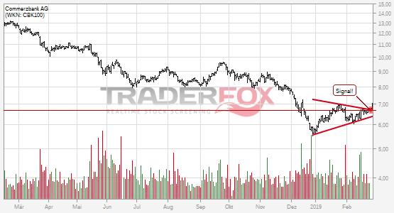 Commerzbank AG: +5% nach Bruch des Keils.
