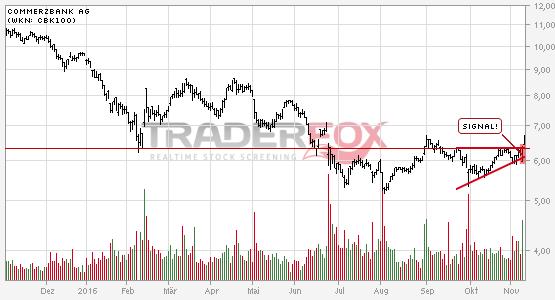Commerzbank AG überwindet charttechnischen Widerstand.