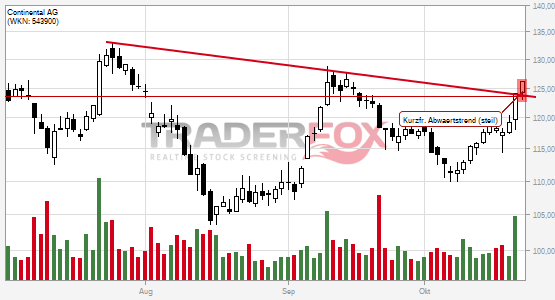 Continental AG überwindet charttechnischen Widerstand.