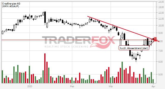 Cropenergies Aktienkurs