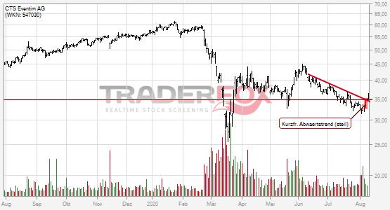 CTS Eventim AG: +5% nach Bruch des kurzfristigen steilen Abwärtstrends.