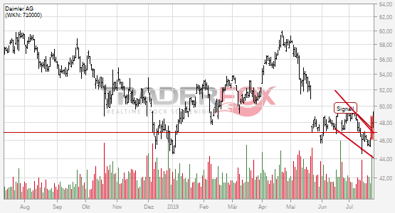 Daimler AG: +5% nach Bruch des fallenden Keils.