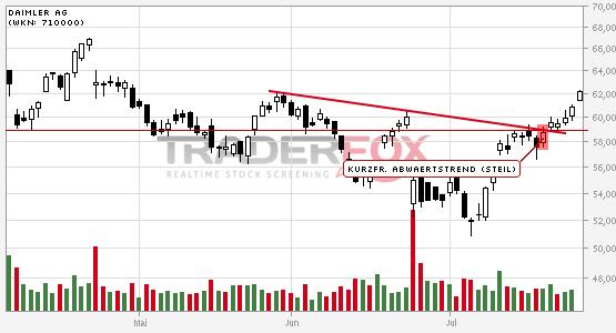 Daimler AG: +5% nach Bruch des kurzfristigen steilen Abwärtstrends.