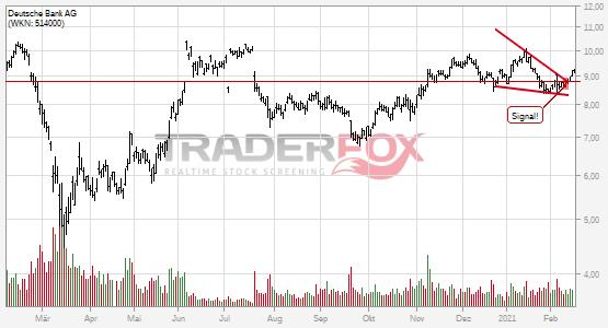 Deutsche Bank AG: +5% nach Bruch des fallenden Keils.